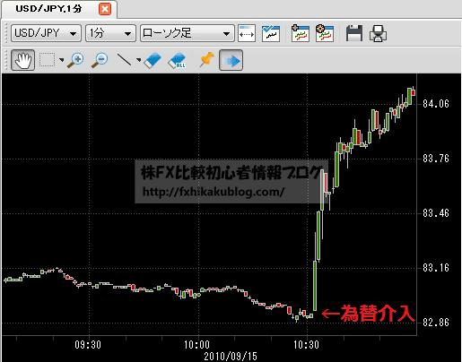 日銀 市場介入 為替介入 単独介入 日銀砲 チャート 2010年09月15日