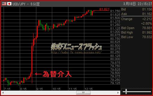 協調介入 為替介入 市場介入 東日本大震災 チャート 2011年03月18日
