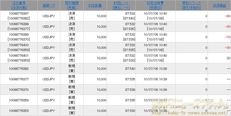 クリック証券 キャンペーン 入金 1000万円入金 新規建て取引5回