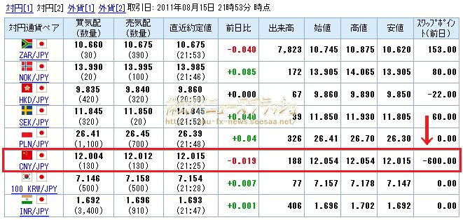 くりっく365 人民元/円 中国元/円 CNY/JPY マイナススワップ スワップポイントマイナス