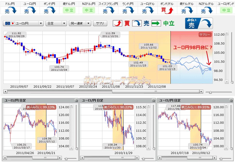 ユーロ円 予想 みらいチャート
