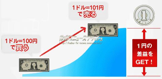 FX 為替取引 売買 利益 儲け