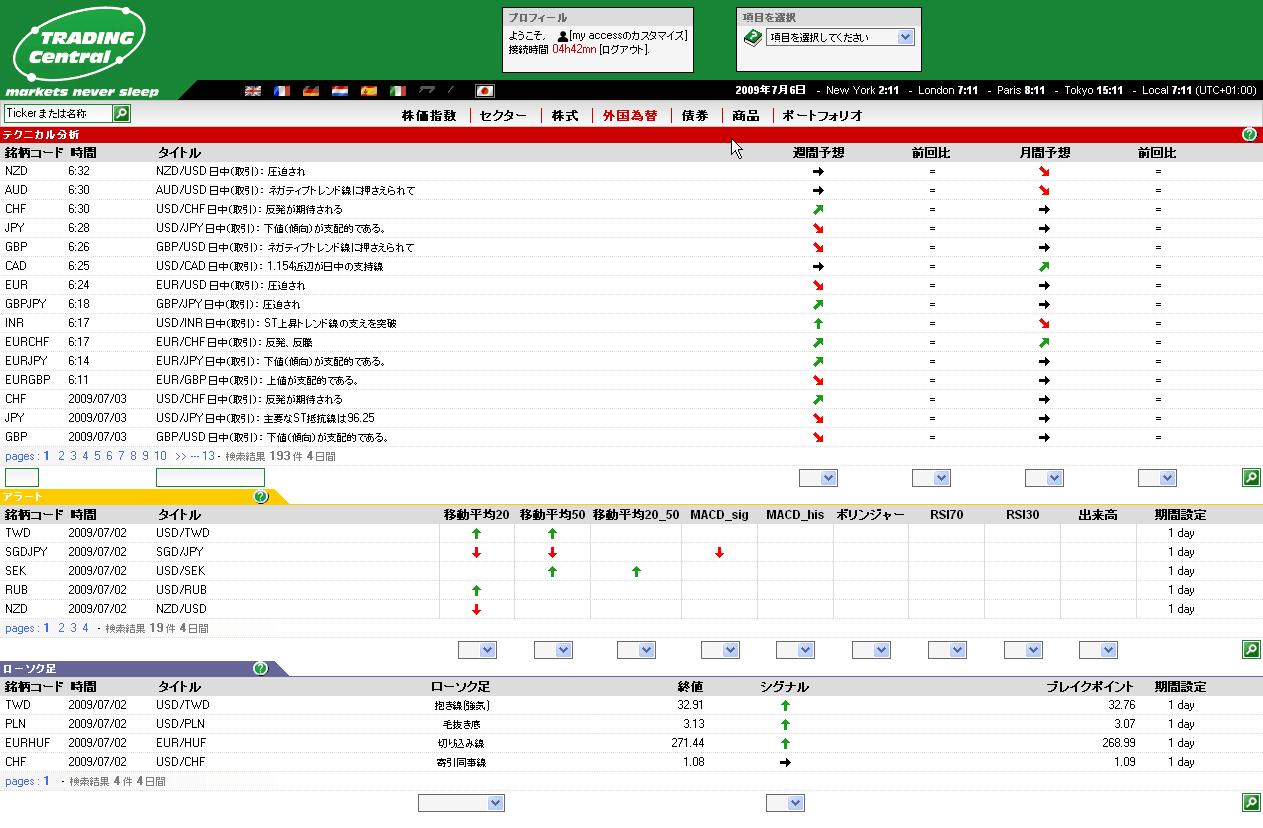 トレーディングセントラル Trading Central 操作方法
