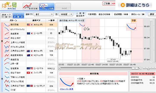 伊藤忠グループのFXプライム テクニカル分析ツール ぱっと見テクニカル パターン分析