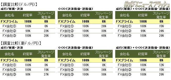 FXプライム byGMO 約定力 約定能力 約定率 高い 約定拒否 スリッページ