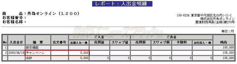 外為オンライン キャンペーン キャッシュバック 入金 五千円もらいました
