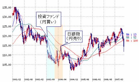 為替介入 円売り介入 単独介入 協調介入 可能性 失敗