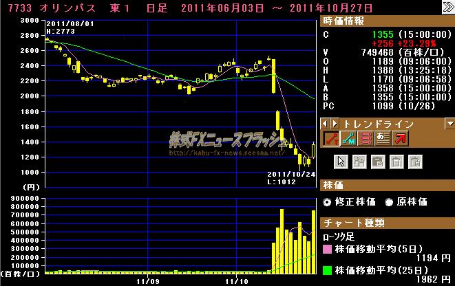 オリンパス 株価 暴落 チャート 2011年10月