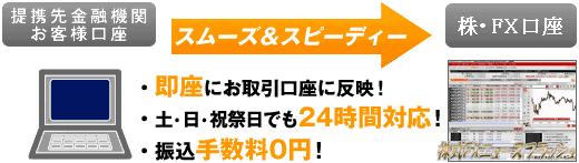 SBI FXトレード クイック入金サービス ネット入金 リアルタイム入金