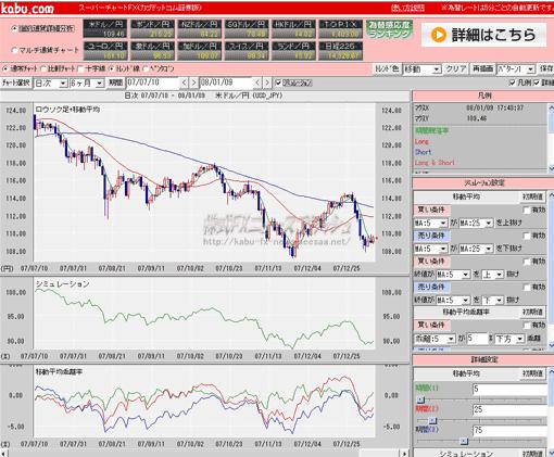 スーパーチャートFX カブドットコム証券FX シミュレーション機能 為替感応度ランキング