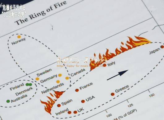 PIMCO ピムコ ビル・グロス ビル・グロース 炎の輪 火の輪 The Ring of Fire