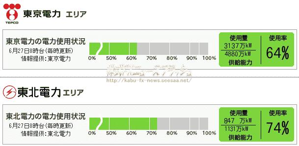 東京電力 東北電力電力使用状況 2011年6月27日