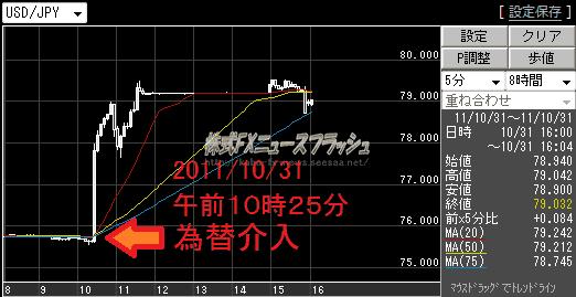 指値介入 日銀 日本銀行 ドル ユーロ ポンド 豪ドル チャート