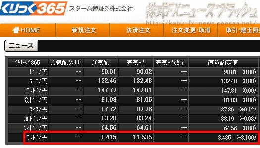 くりっく365 ランド円 ZAR/JPY 暴落事件 8円事件 異常レート事件 BID8.415円 バッドティック