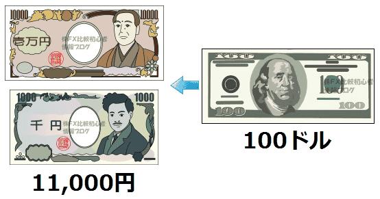100ドル 11,000円 両替 交換