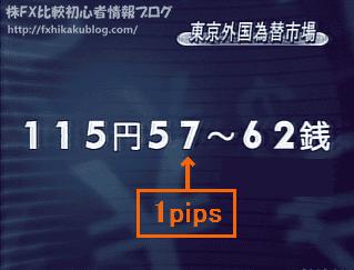 テレビ ニュース 米ドル円 為替レート 1pips