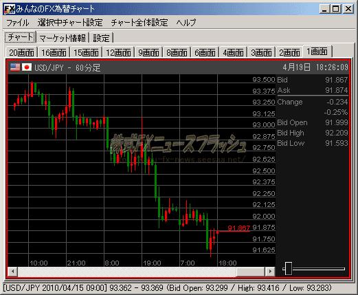 EMCOM証券 多機能チャート ドル円