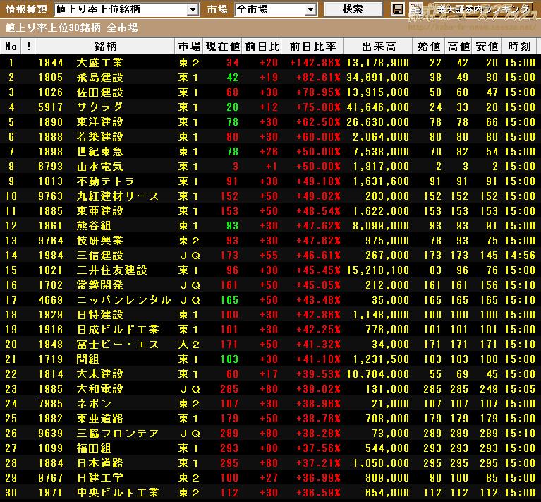 2011年3月14日 東北地方太平洋沖地震 東北沖地震 東日本大震災 値上がり率上位銘柄