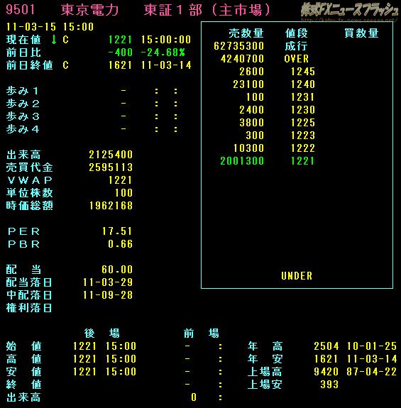 2011年3月15日 東京電力 株価 ストップ安