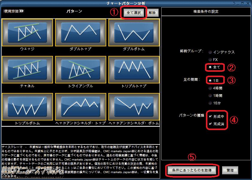 Markets-pro パターン分析機能 チャートパターン分析