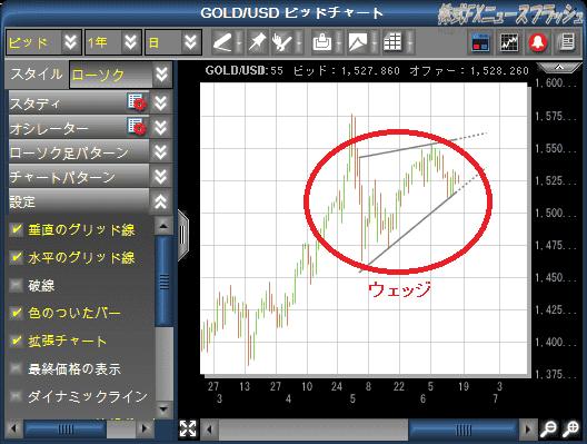 Markets-pro パターン分析機能 GOLD/USD テクニカル分析 売買シグナル