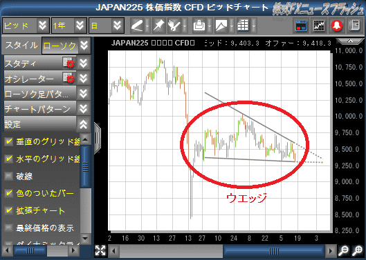 Markets-pro パターン分析機能 日経平均株価 日経225 テクニカル分析 売買シグナル