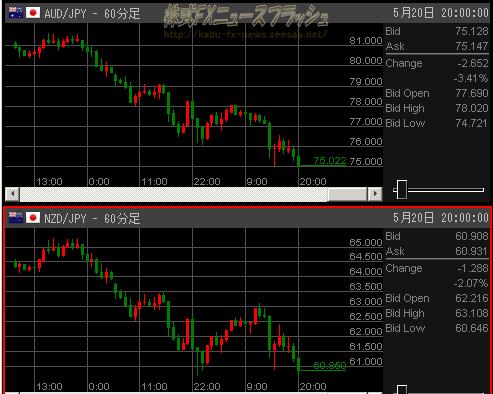 豪ドル円 NZドル円 チャート 2010年5月20日