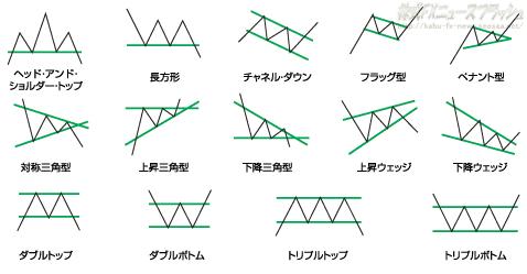 オートチャーティスト テクニカルチャートパターン