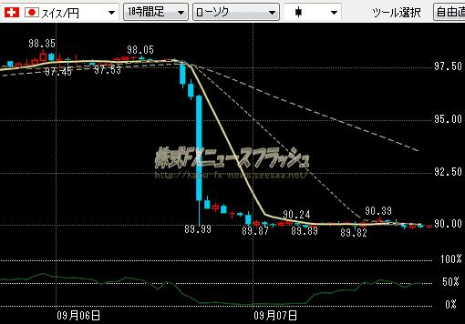 スイスフラン 無制限介入 為替介入 市場介入 単独介入 スイスフラン円 チャート