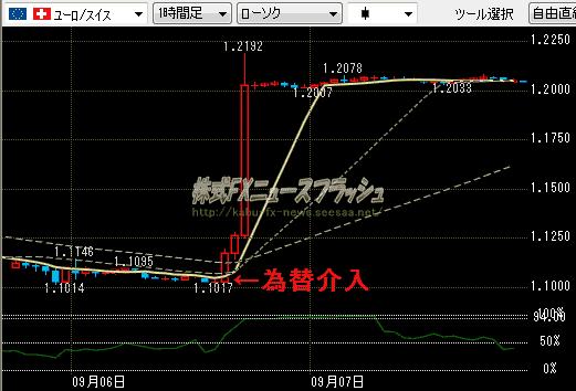 スイスフラン売り ユーロ 買い 無制限介入 為替介入 市場介入 ユーロ スイスフラン チャート