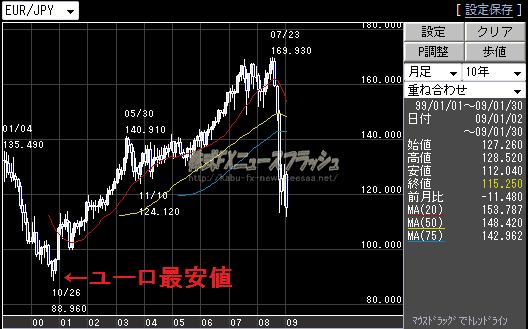 ユーロ円 史上最安値 88.96円 2000年10月26日 チャート