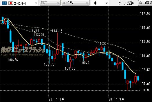 セントラル短資FX クイックチャートトレード ユーロ円 チャート 2011年9月16日