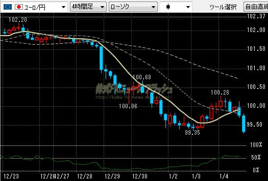 ユーロ円 チャート 99円台 2012年1月4日