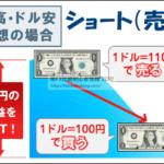 FX 売り注文 売りから始める 売りから入る 売りとは ドル売り 空売り ショート 仕組み 差金決済取引 差金取引