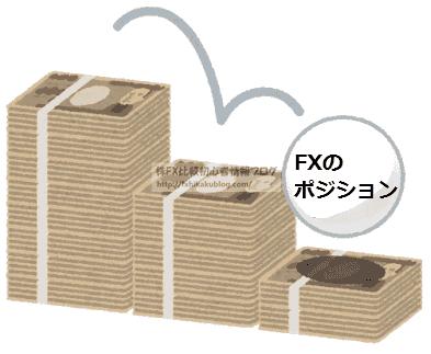 FX 証拠金 減少 損失
