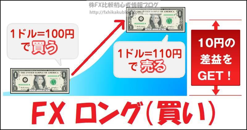 FX ロング 買い