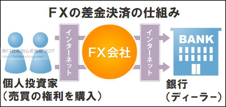 FXの差金決済の仕組み