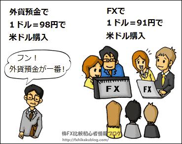 外貨預金 FX 違い 比較