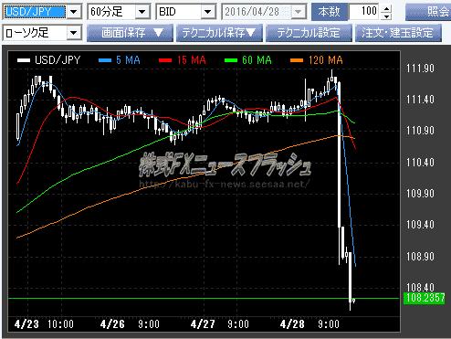 ゴールデンウィーク GW 円高 為替チャート 2016年4月28日