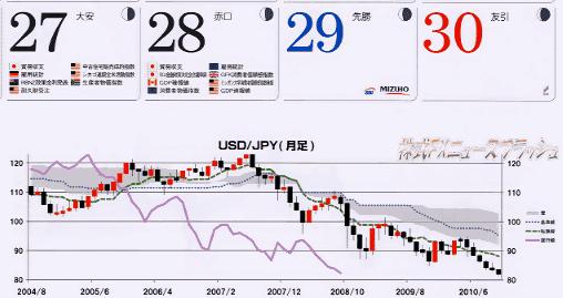 ヒロセ通商 カレンダー FX専用マリンカレンダー ドル円チャート
