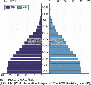 インド 人口 推移 ピラミッド