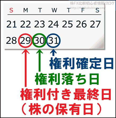 株主優待 配当金 権利付き最終日 権利落ち日 権利確定日