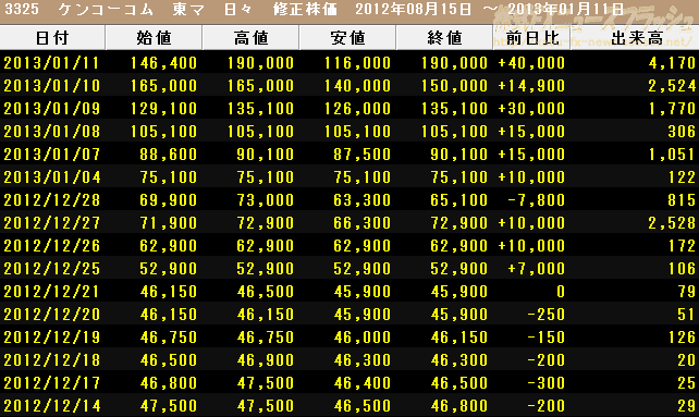 ケンコーコム 株価 時系列情報 2013年1月11日
