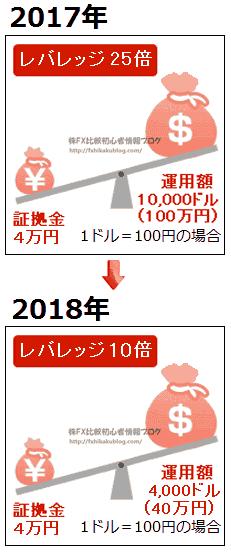 FX レバレッジ規制 10倍 2018年 平成30年