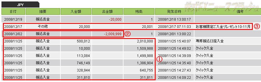 マネーパートナーズ 入金キャンペーン キャッシュバック 2万円もらいました