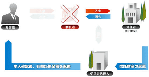 ODL Japan オーディーエル・ジャパン 信託保全