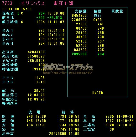 オリンパス 板情報 ストップ安 2011年11月8日