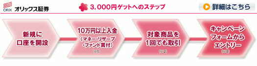オリックス証券 オリックスオンライン 新規口座開設キャンペーン 現金3,000円 三千円