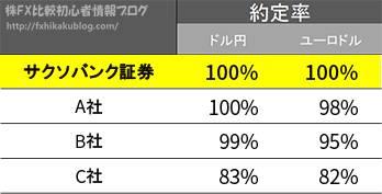 サクソバンク証券FX 矢野経済研究所 約定率調査