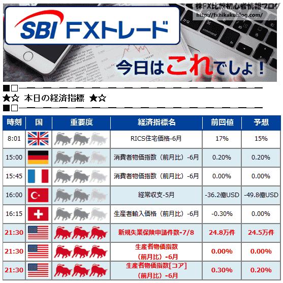 SBI FXトレード メールマガジン 今日はこれでしょ! 経済カレンダー